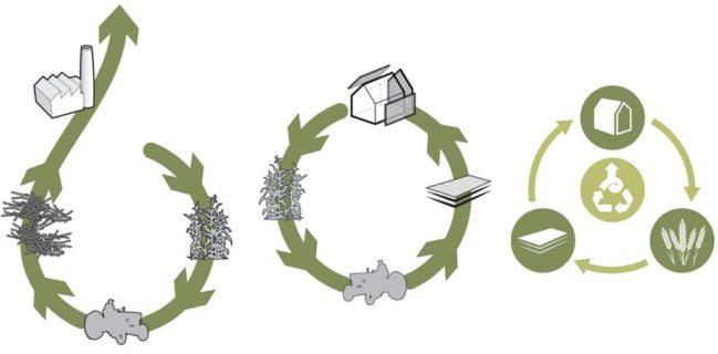 Economía circular.